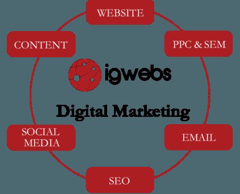 IG Webs' Digital Marketing